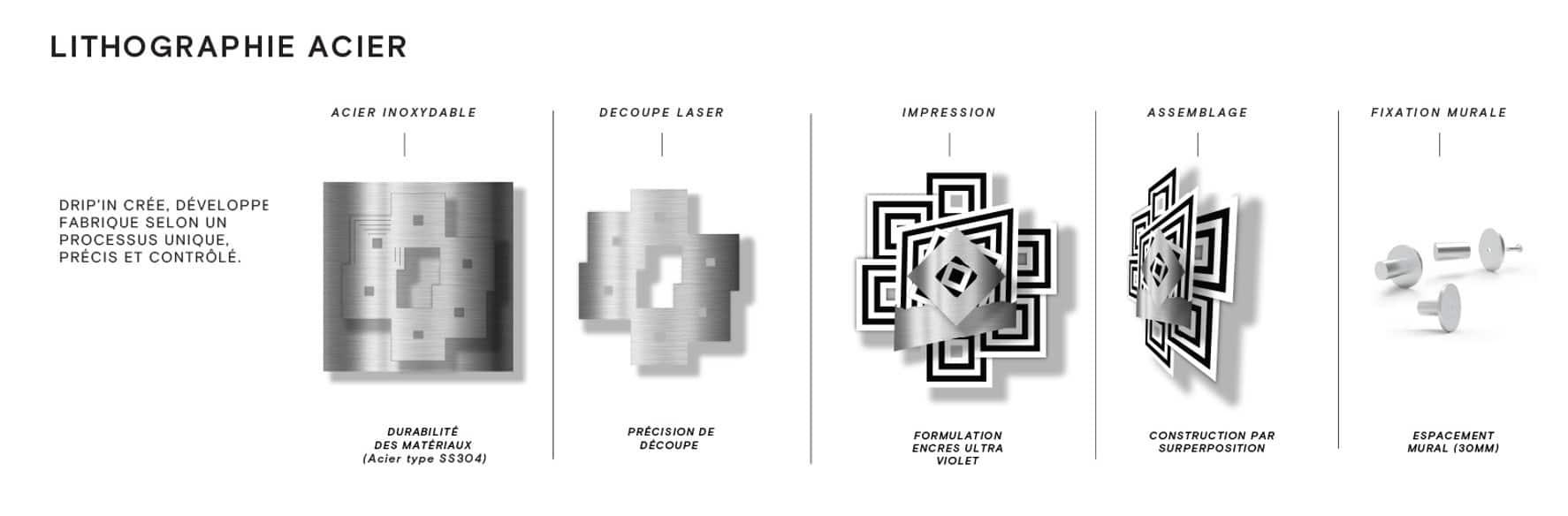 Procédé de fabrication des lithographies acier - DRIP'IN Studio